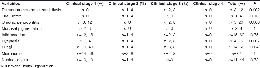 Association of Oral Lesions and Immunosuppression in Human
