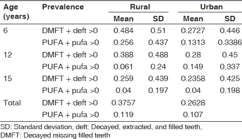 Table 3: Prevalence of DMFT + deft >0 and PUFA + pufa >0 in rural and urban areas