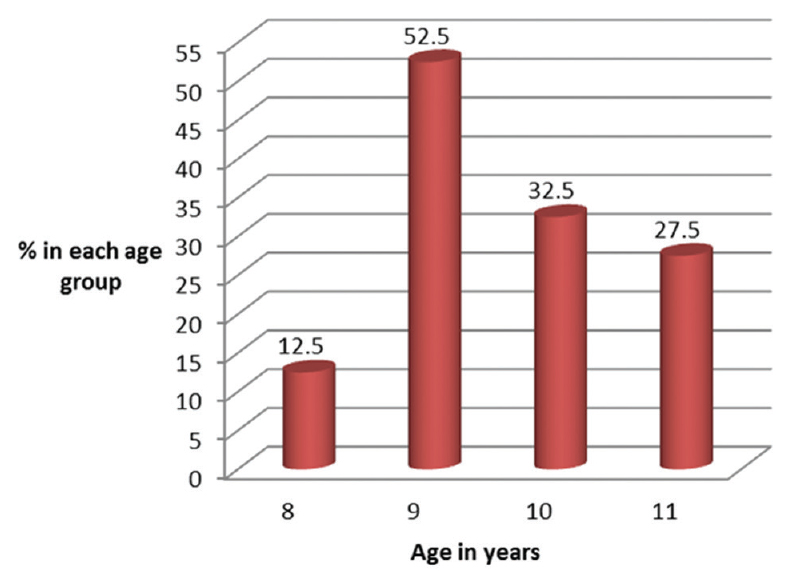 Figure 2: Age distribution of the subjects
