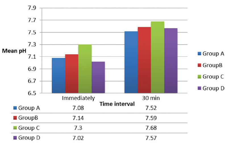 Figure 5: Intergroup comparison between four study groups. Mean pH immediately after consumption of the snack and at 30 min interval