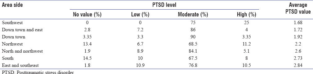 Table 1: Prevalence of posttraumatic stress disorder according to geographic distribution
