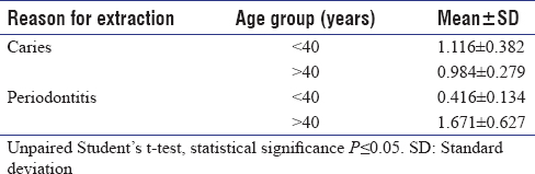 Table 1: Mean number of extractions with age group and predominant reasons for extraction