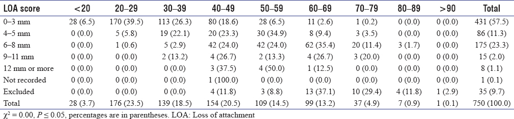 Table 7: Periodontal status at individual level assessed by the highest loss of attachment score with age group