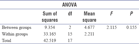 Table 10: ANOVA test results for readings taken at the center of undergraduate clinic, postgraduate clinic, and preclinical laboratory