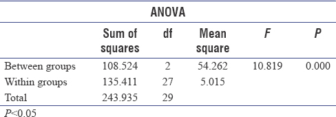 Table 12: ANOVA test result for readings taken at the chairside of undergraduate clinic (airrotor), postgraduate clinic (only suction), and preclinical laboratory (micromotor)