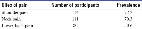 Table 1: Prevalence of Musculoskeletal Pain Dajpratham <i>et al</i>