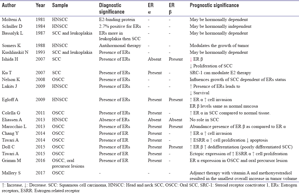 Table 1: Systematic review of estrogen receptors a and β as per PubMed search for head and neck squamous cell carcinoma and oral squamous cell carcinoma with prognostic significance