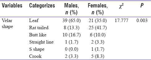 Table 1: Comparison of velar shapes distribution among the study subjects based on gender using chi square test
